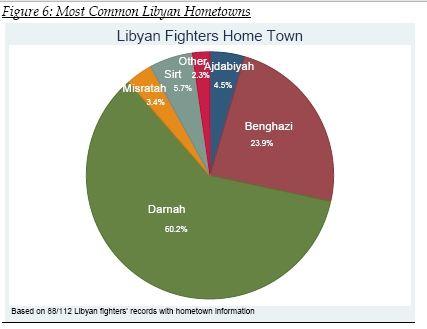 Libyan Fighters Hometown
