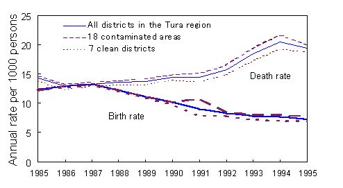 Fig.+5+belarus+birth+death+rates
